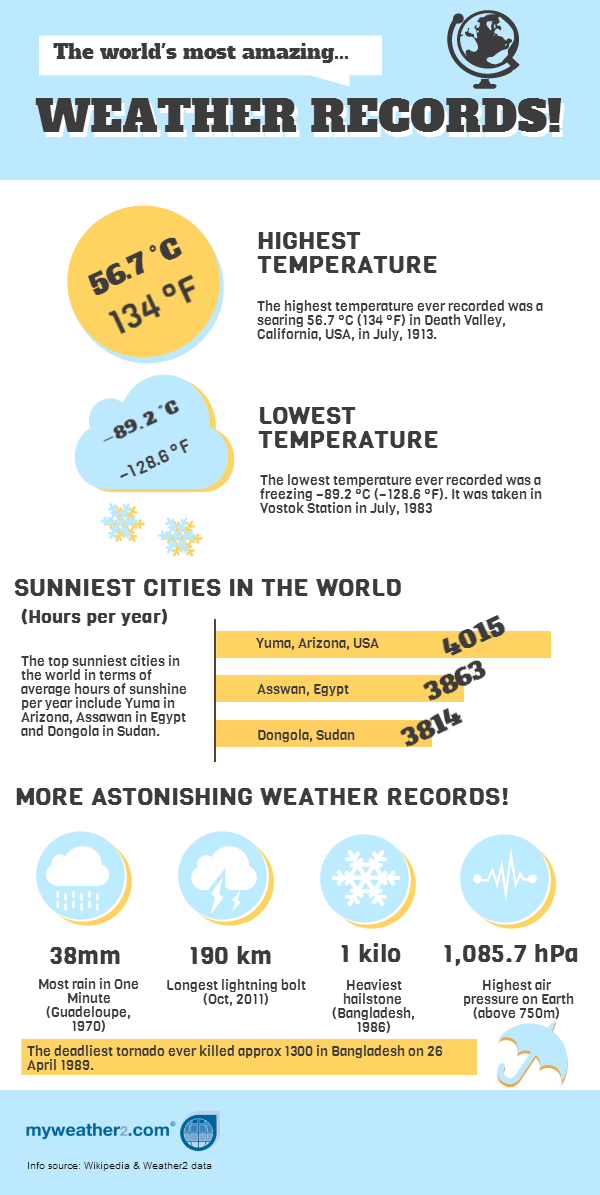 Weather2 Infographic