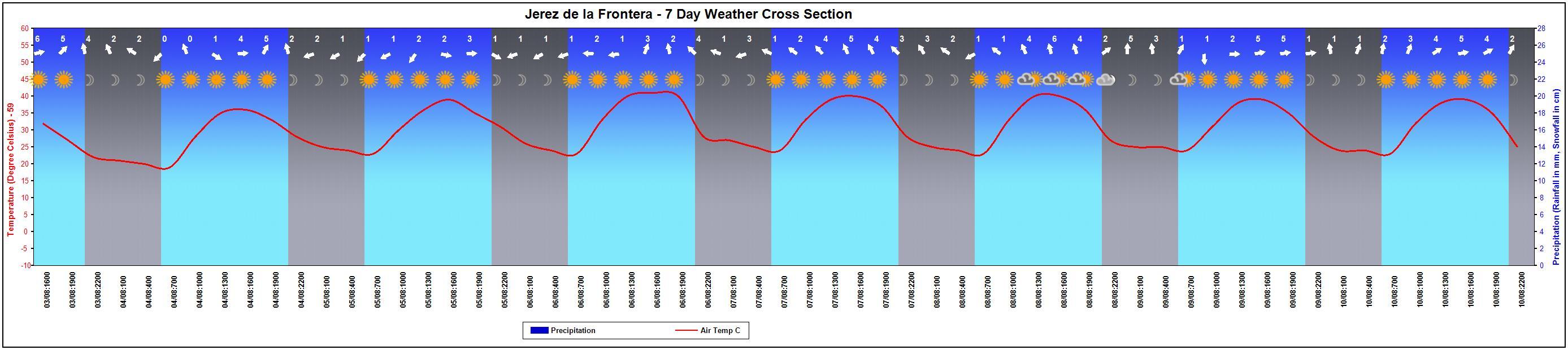 7 Day Chart